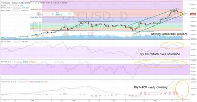 bitcoin (btcusd) breaks below 4000, testing month plus upchannel support