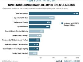 nintendo's snes classic edition will come with three of the four most popular games made for the original version