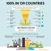 how 139 countries could be powered by 100 percent wind, water and solar energy by 2050