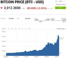 bitcoin cash price rises while bitcoin and ethereum drop