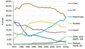 focus on europe's reliance on gas imports as coal's decline continues – analysis