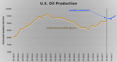 how eia guestimates keep oil prices subdued