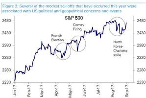 how stocks reacted to the biggest geopolitical shocks since world war ii