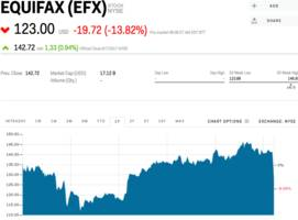 Equifax is plunging after announcing a massive security breach