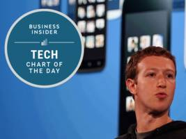 This chart shows how brilliantly effective Facebook CEO Mark Zuckerberg's mobile app strategy has been (FB)