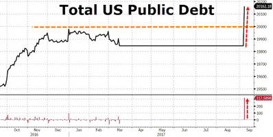 It's Official: US Debt Finally Tops $20 Trillion, Jumps By $318 Billion In One Day
