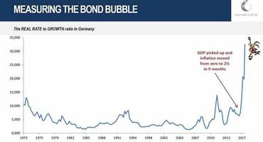 the ratio is lliterally off the chart: measuring the real bond bubble