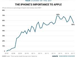 Apple needs a hit iPhone – it's delivered at least 50 percent of company revenue for the past five years (AAPL)