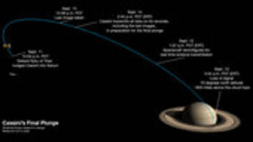 How to follow Cassini's end of mission