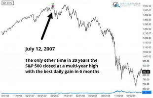 yesterday was a once-in-a-decade sort of day for the s&p 500