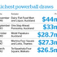 The numbers you need to know ahead of tonight's $27m Powerball draw