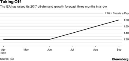 iea forecasts fastest oil demand growth in two years