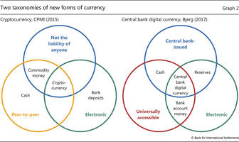 in scramble to explain bitcoin, bis unveils a new taxonomy of money in three charts