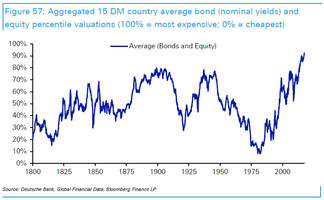 Deutsche Bank: Global Asset Prices Are The Most Elevated In History