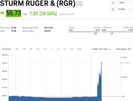 gun stocks surge following report that the trump admin wants to make us firearm exports easier (rgr, swhc)