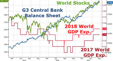 About That Coordinated Global Economic Recovery