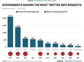 the us is still the leader in requesting data on twitter users, but other countries are catching up (twtr)