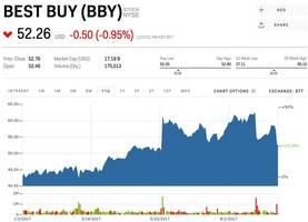 best buy has a plan to fight back against amazon —and it's working (bby)