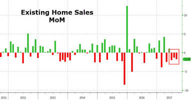 Existing Home Sales Slump To 1-Year Lows, NAR Says There's Simply Not Enough Homes For Sale