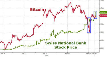 Swiss National Bank Bubble Regains Lead Over Bitcoin