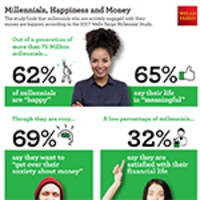 Majority of Millennials Are Happy Despite Financial Anxiety, Wells Fargo Study Finds