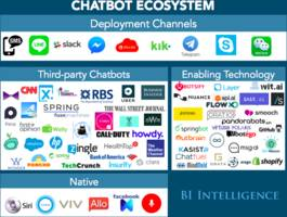 CHATBOTS EXPLAINED: Why businesses should be paying attention to the chatbot revolution (FB, AAPL, GOOG)