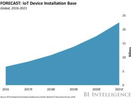 THE INTERNET OF THINGS 2017 REPORT: How the IoT is improving lives to transform the world