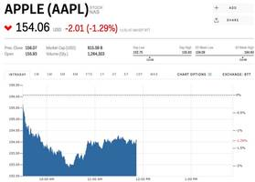 apple is falling after google inks a deal with htc (aapl, googl)