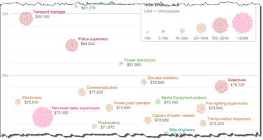 the best jobs without a college degree 2017 (in one simple chart)