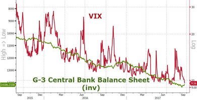 VIX Set For Calmest September In History (Despite Nukes, Fed, Quakes, And Storms)