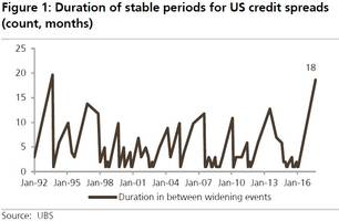 what catalyst could trigger a credit risk-off event? here's the ubs answer