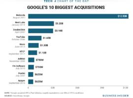 the htc acquisition is google's sixth largest deal (goog, googl)