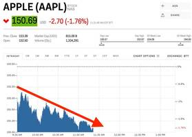 Apple is falling on the first day the iPhone 8 is being sold (AAPL)