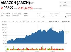 morgan stanley: here are the 4 industries wall street thinks amazon will destroy the fastest (amzn)