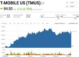 t-mobile and sprint are popping after reportedly closing in on a merger deal (tmus, s)