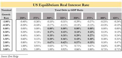 fed's kaplan makes a surprising admission: r-star may be as low as 0.25%