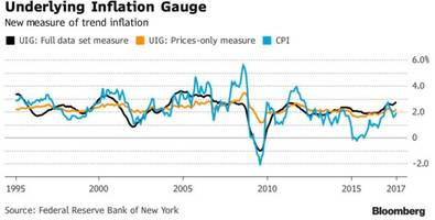 New York Fed Calculates Inflation Is Running Hottest Since 2007