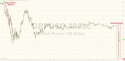 pound flash crashes after moody's downgrades uk to aa2