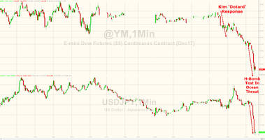 Stocks, USDJPY Stumble After North Korean H-Bomb Test Threat Reports
