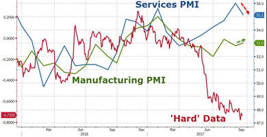 US Manufacturing An Increasing Drag On The Economy As PMI Drops For First Time Since March