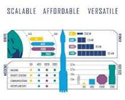 lockheed martin introduces new satellite bus lineup
