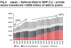 Japan Has No Illusions That Rates Will Ever Rise: Is This What The Endgame Looks Like