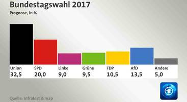 In Major Disappointment, Merkel Wins German Election Despite Worst Result Since 1949; AfD Surges To Enters Parliament