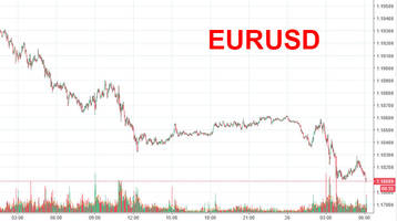 euro tumbles ahead of yellen, macron speeches as stocks shake off korean crisis