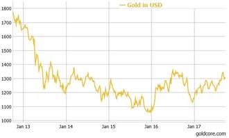 gold prices to reach $1,400 before the end of the year - goldcore