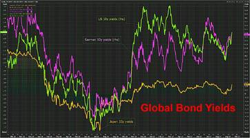 global bond rout accelerates even as dollar rally fizzles