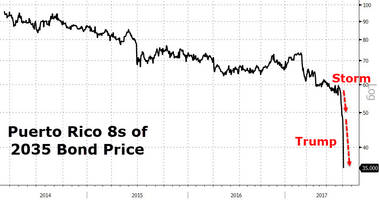 Puerto Rico Bonds Crash To Record Low After Trump Says Debt May Need To Be Wiped Out