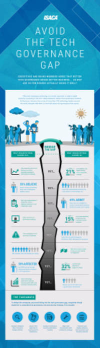 survey: strong tech governance drives improved business outcomes