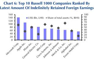These U.S. Companies Have The Most Cash Parked Overseas