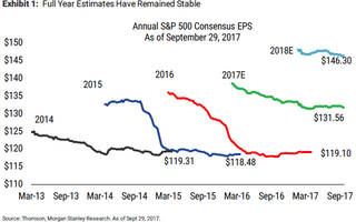 Even Wall Street's Biggest Bull Calls It: Q3 Earnings Are A Sell The News Event